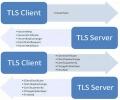 [Postfix进阶]SMTP TLS 加密