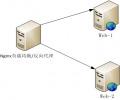 详谈nginx如何使用转发规则异步请求目标地址