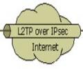 CentOS配置L2TP/IPsec VPN