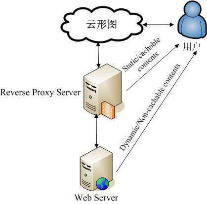 reverse-proxy-server-pic