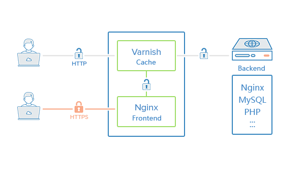 varnish_using_ssl_with_nginx